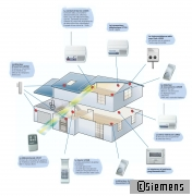 SIEMENS BUILDING TECHNOLOGIES Liberty Confort – Travaux.com