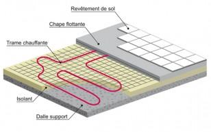 Plancher rayonnant électrique