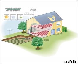 La géothermie : un système écologique qui chauffe l'hiver et rafraîchit l'été.
