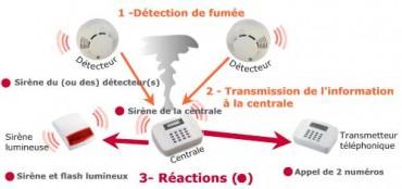 Système alarme incendie C.R.I.S. SERVICE ALARME