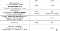 TVA à 7%: les devis signés avant le 20 décembre 2011 restent à 5,5%.