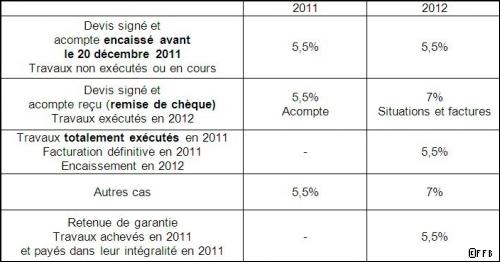 TVA à 7%: les devis signés avant le 20 décembre 2011 restent à 5,5%. - Travaux.com