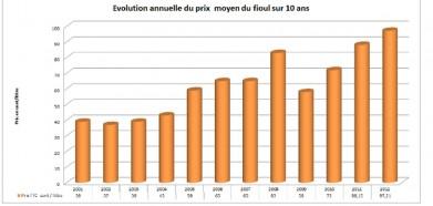 Evolution annuelle des prix moyen du fioul ©CLCV