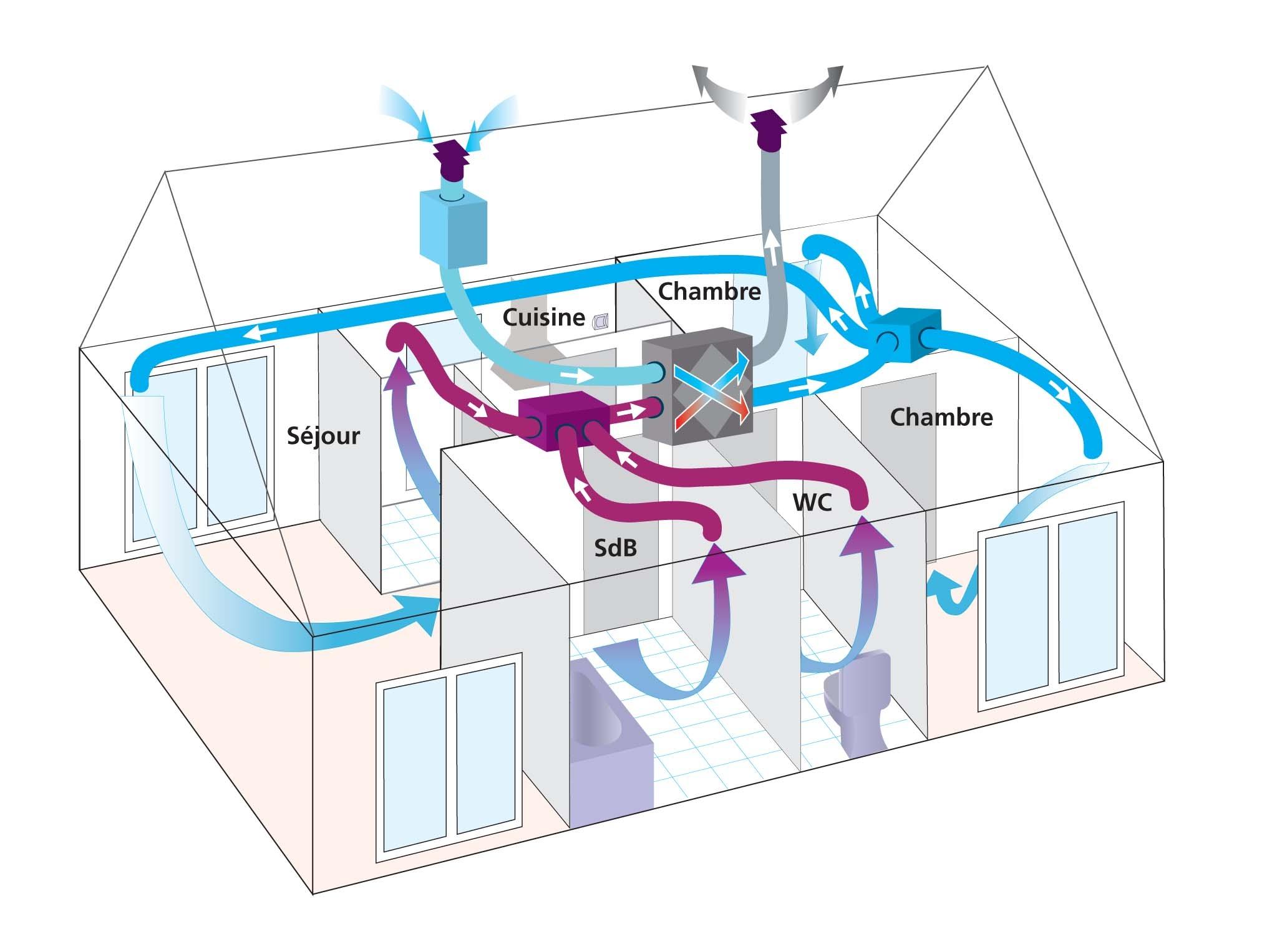 Vmc conseils pour bien choisir for Ventilateur salle de bain sans sortie