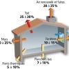 Schéma des déperditions thermiques ADEME