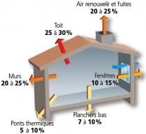 Déperditions thermiques ADEME