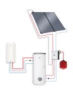 Prix des chauffe-eau solaire combiné