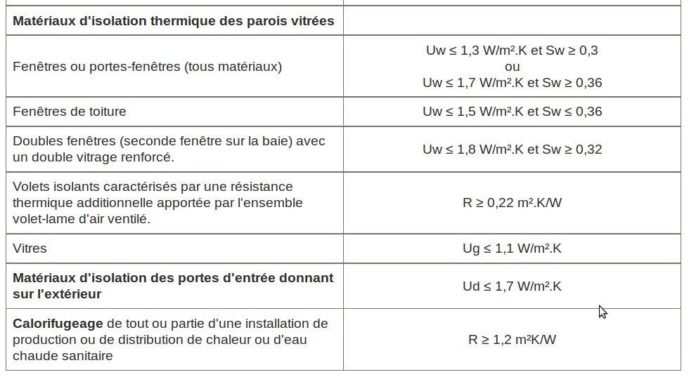 Critères de performance obligatoire Fenêtre pour crédit d'impôt © ADEME