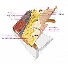 Isolation de toiture par l'extérieur- Sarking by © ISOVER