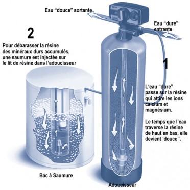 Adoucisseur d'eau Adoucisseur.info