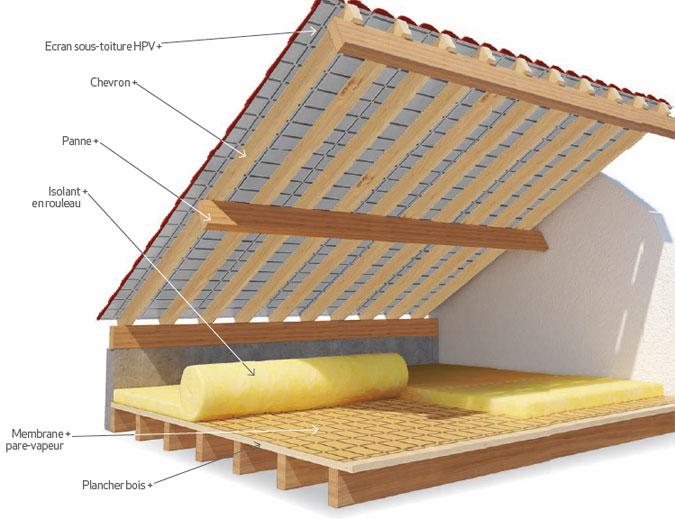 isoler des combles perdus en laine de verre. Black Bedroom Furniture Sets. Home Design Ideas