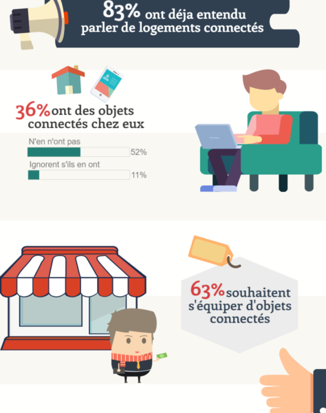 Les-logements-connectes Immobiliare-Neuf.fr
