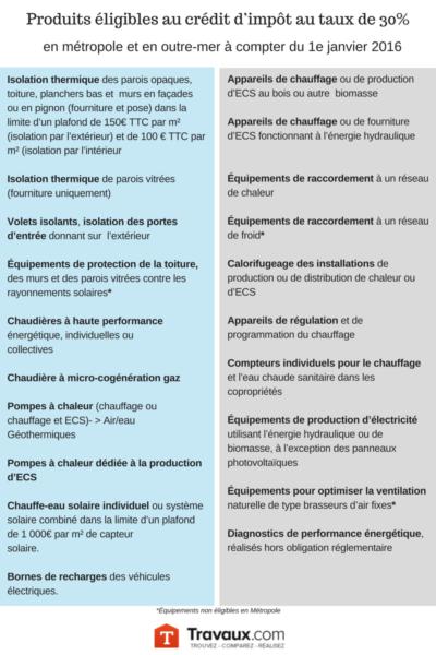 Produits éligibles au crédit d'impôt CITE au taux de 30% © CMP