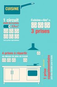 Installation électrique dans la cuisine - Infographie © Legrand