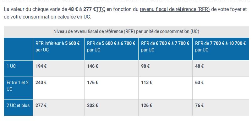 Plafonds et montant du Chèque énergie- Source: www.service-public.fr